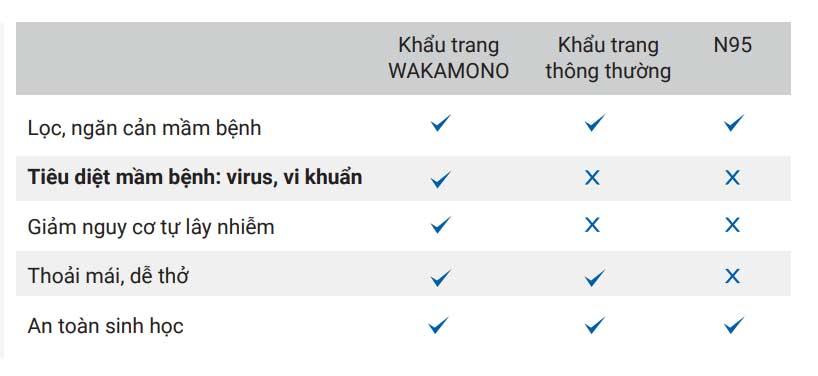 đánh-giá-Khẩu-Trang-Y-Tế-WAKAMONO